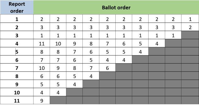 ballot random