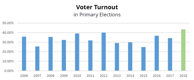 Prepaid Graph Turnout