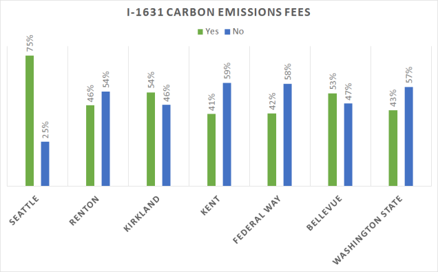 Carbon Emissions Fees (1)